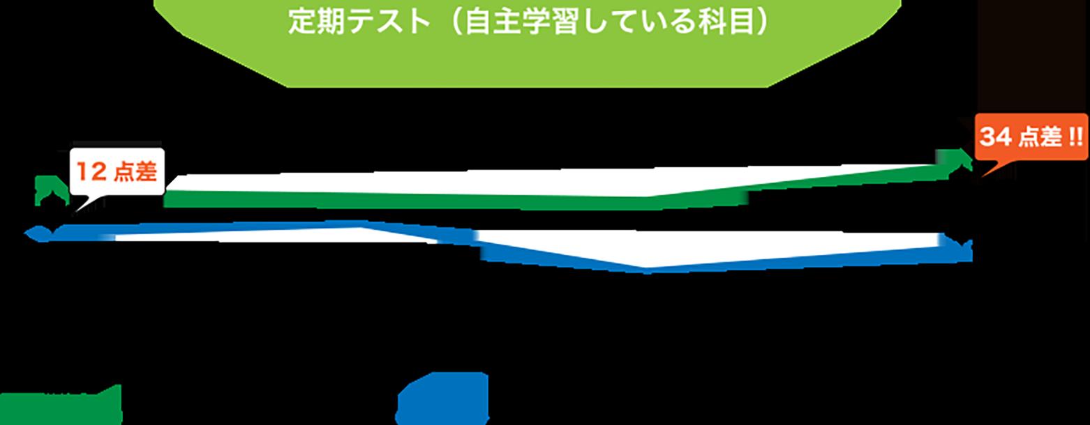 定期テストグラフ